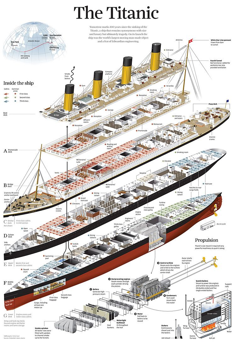 Portfolio of the week simon scarr titanic rms titanic and history ancient history pooptronica