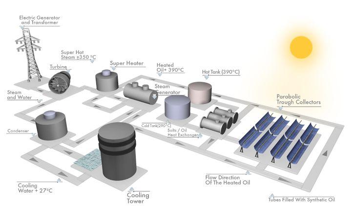 Energia Solar Concentrada Csp Schematic Diagram Of Parabolic