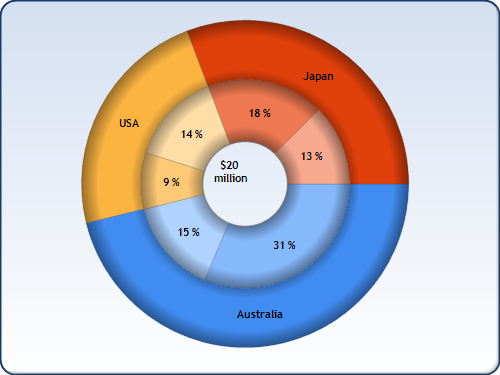 A gamers guide to the orbis indicator blog circle graphs a gamers guide to the orbis indicator blog ccuart Image collections