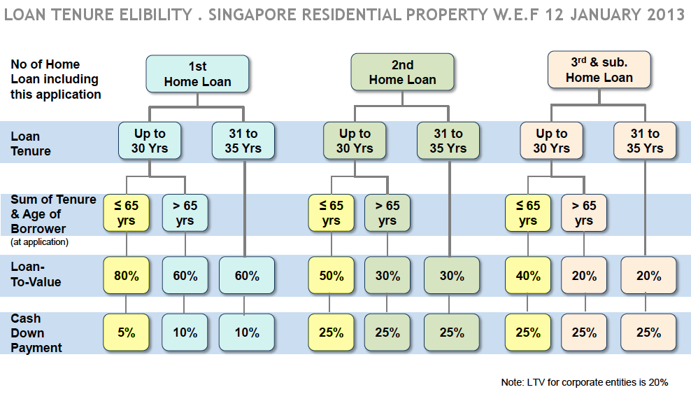 Bank Loan Tenure Eligibility Chart For Singapore Residential Property Contact Form For Info On Loan Eligibility Ban Home Loans Bank Interest Rates Bank Loan