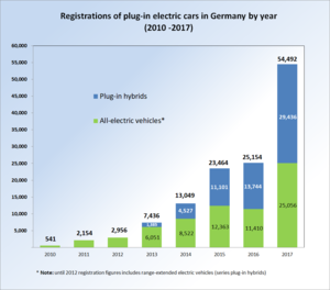 f551794fd0 Electric car use by country - Wikipedia