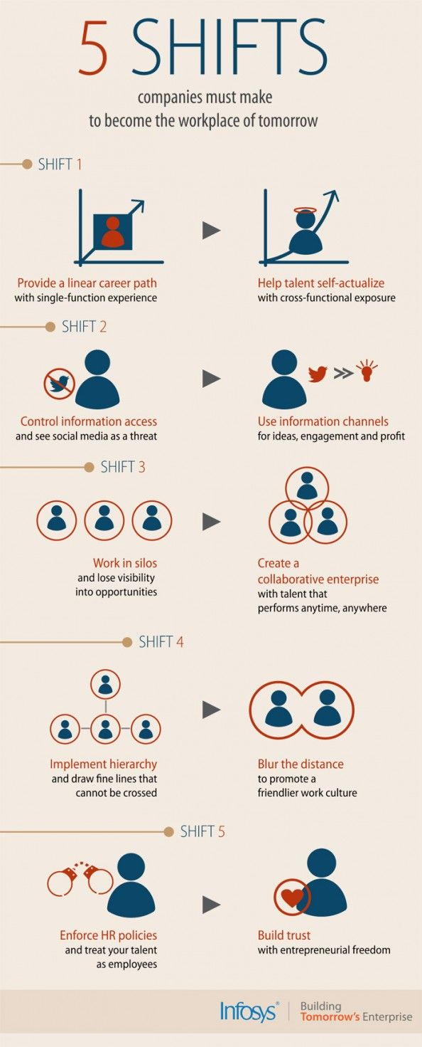 5 Shifts The Workplace Of Tomorrow Infographic Workplace Leadership Management Management Skills