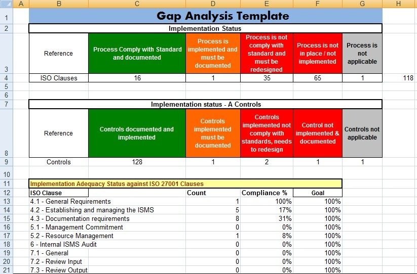 Gap Analysis Template Excel For Project Management Microsoft Excel