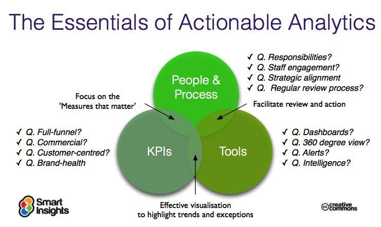 Actionable Analytics People Process Tools Digital Marketing - 360 evaluation