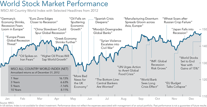 2012 Review Economy Markets Economy Stock Market Marketing