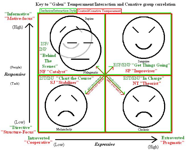 Classic temperament and MBTI type correlation | remember this