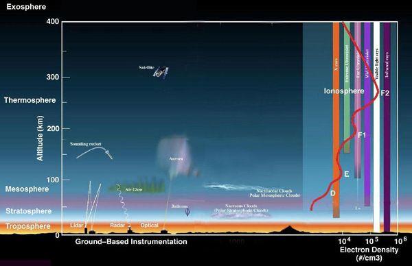 NAWAPA and Cosmic Radiation