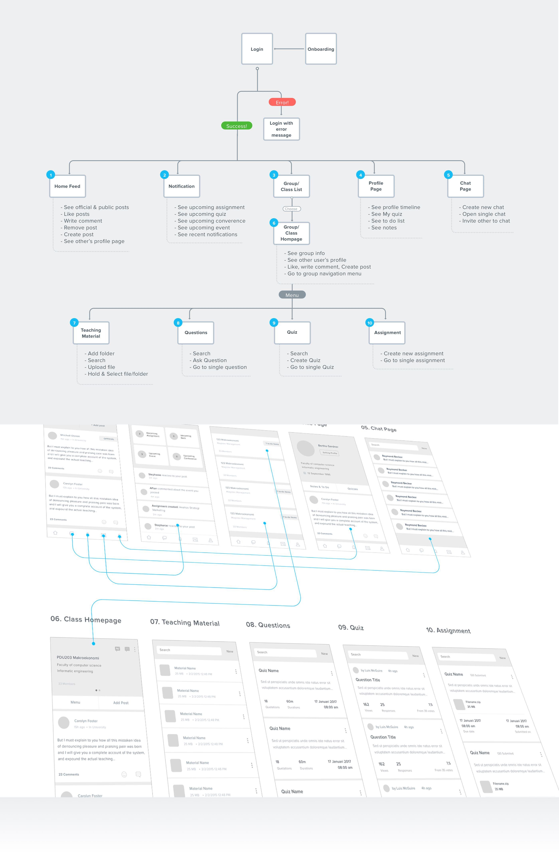 User Flow App Map 2