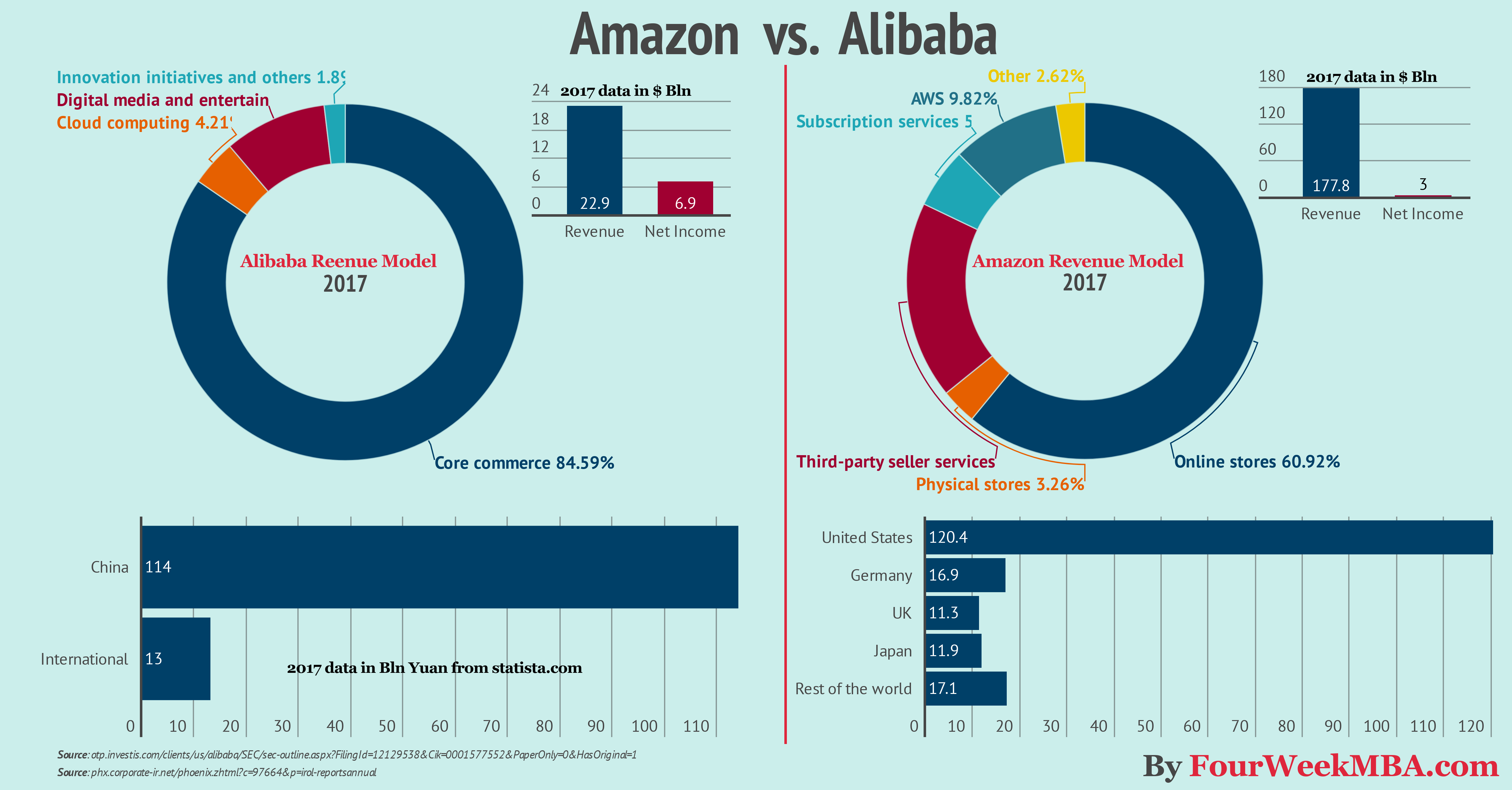 Amazon And Alibaba Are Two Giants Stores That Are Conquering The World On The One Hand Amazon Is Already A Revenue Model Business Infographic Online Teachers