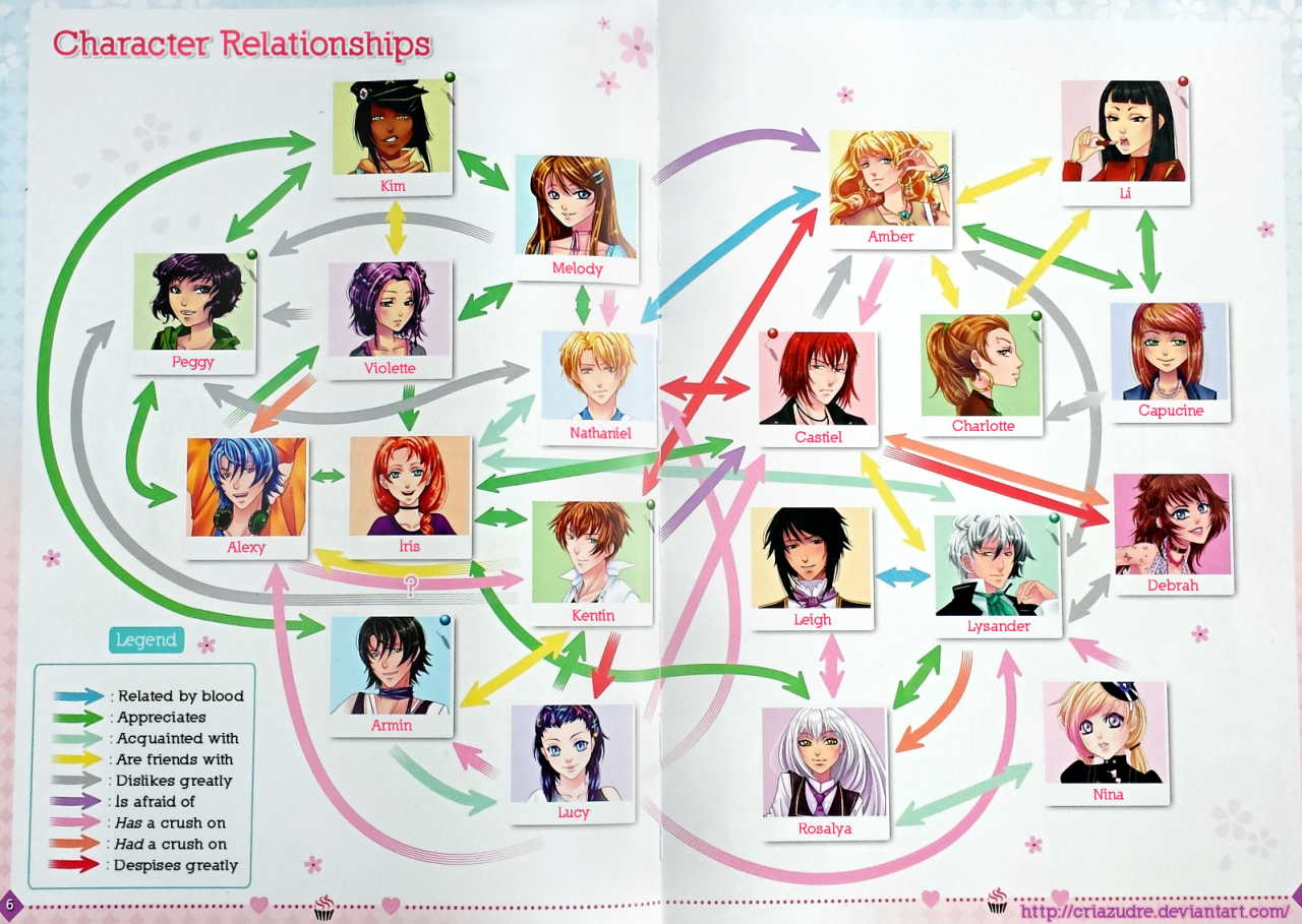 Mcl Characters Relationship Flowchart Cleaned Translated