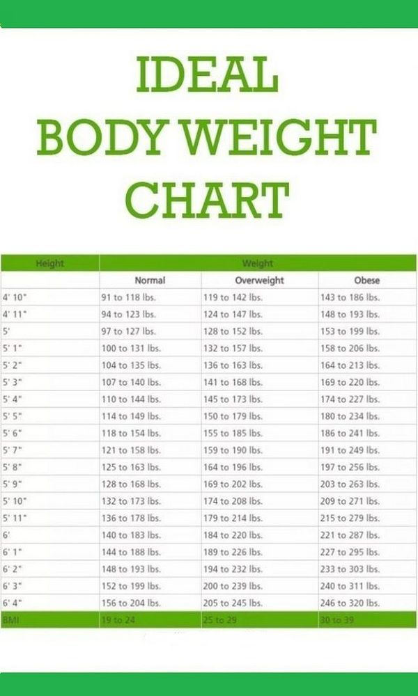 The Weight Which Our Body Needs In Order To Perform The Most Optimal Functions Is Considered To Be Idea Ideal Body Weight Weight Charts Weight Charts For Women