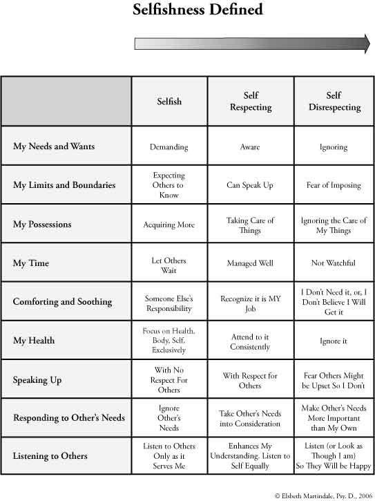 SelfishnessDefinedBackNew | Therapeutics | Pinterest ...