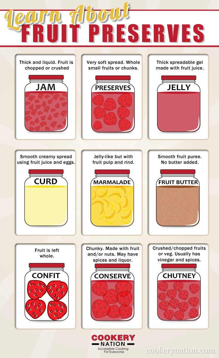 Jam Jelly Marmalade Preserves and More