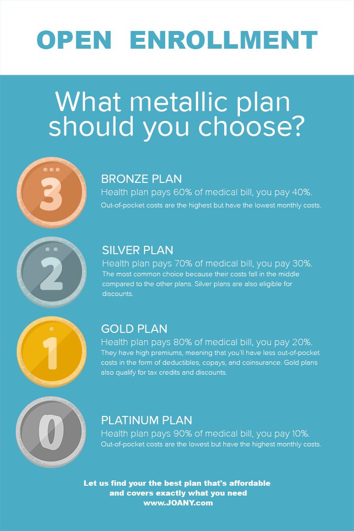 Should You Choose A Bronze Silver Gold Or Platinum Plan For