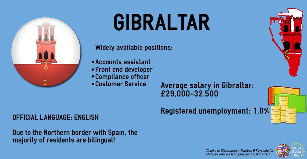 Is Gibraltar an English speaking country? Don't they speak