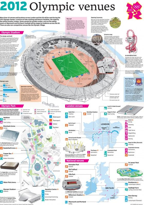 Ultimate London Olympic Infographics Collection
