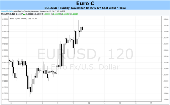 Fundamental Forecast for EUR/USD: Neutral – The Euro was among the ...