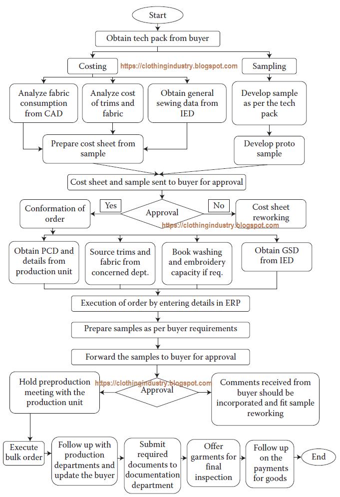 flow chart of apparel merchandising