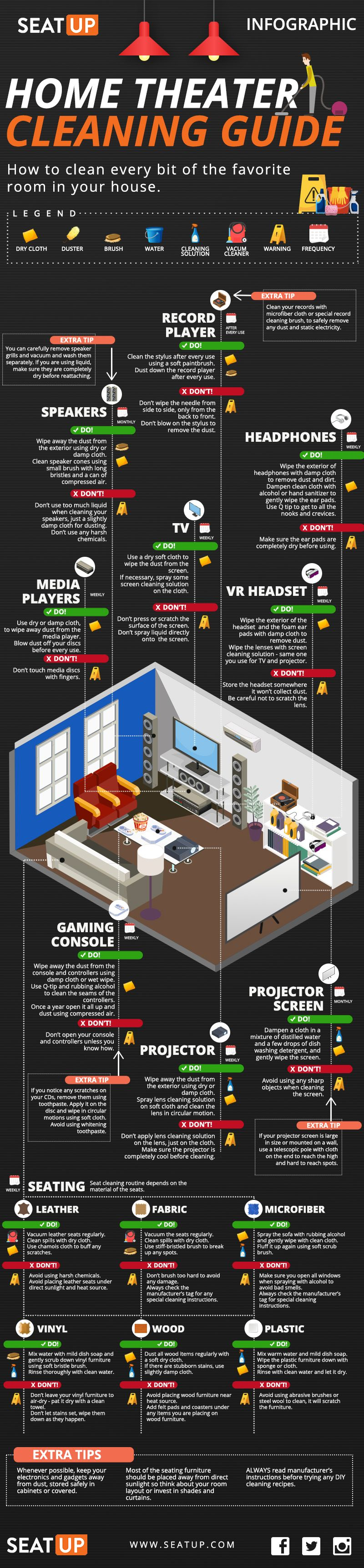 The Systematic Guide to Cleaning Your Home Theater or