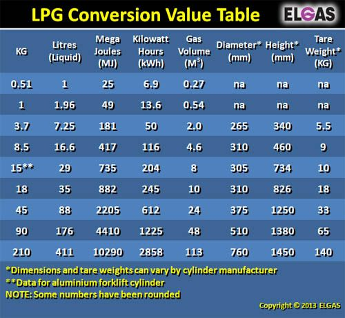 lpg conversion value table with kg litres mj kwh and. Black Bedroom Furniture Sets. Home Design Ideas