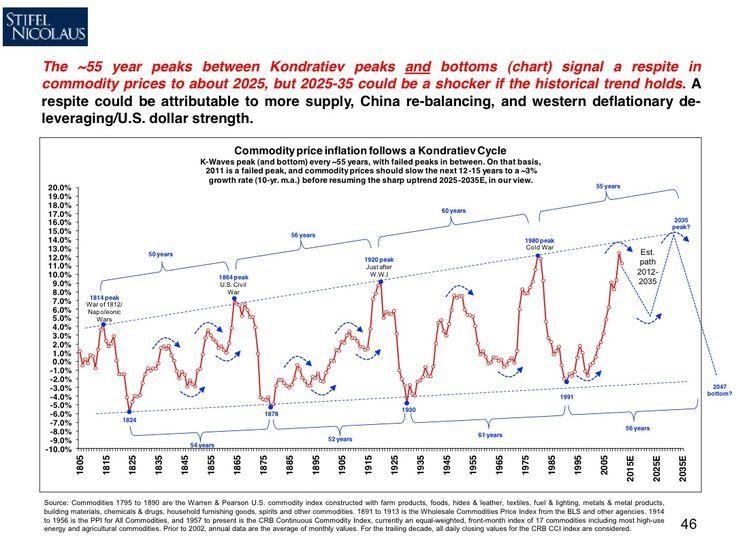 kondratief commodity Chart, Intraday trading, Business