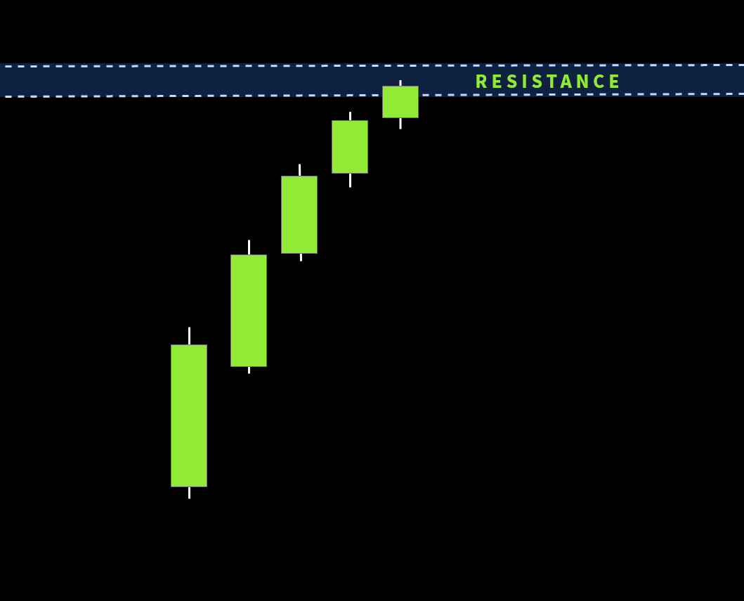 Complete Price Action Trading Strategy For Beginner Traders Trading Charts Trading Strategies Trading