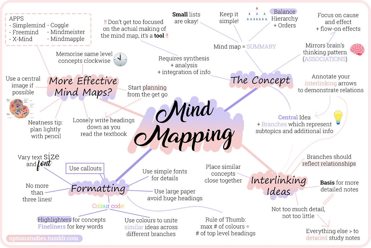 Original Study Tips Studyblr — A Mind Map About Mind Maps! Great tool for  writers! #writing #storytelling #novelwrit…   Mind map, Mind map design,  Creative mind map