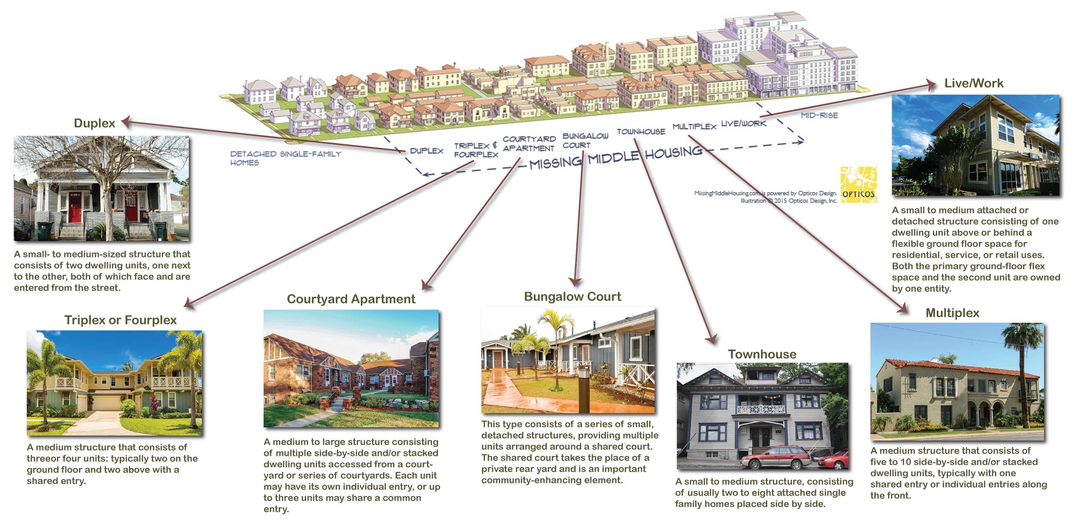 8 Building Type Diagrams Ideas Urban Planning Urban Design Diagram City Design