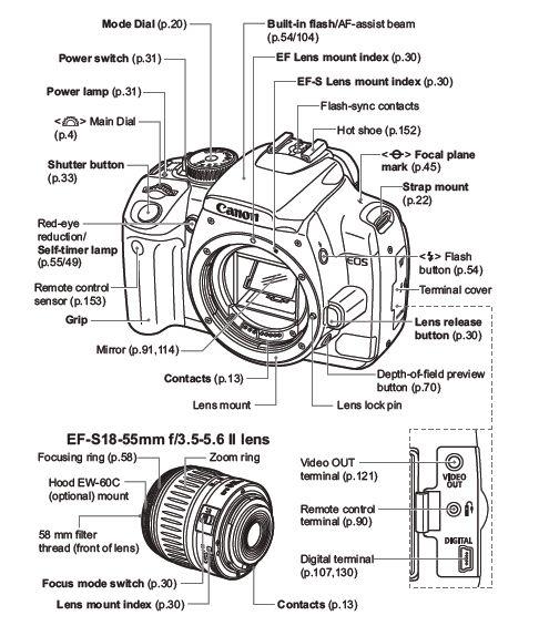camera parts diagram | Diarra