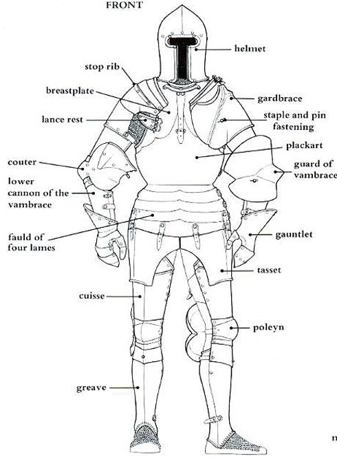 knight in armor with parts labled