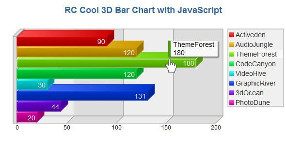 3D Bar Chart with JavaScript  Cool 3D Bar Chart developed in - what is a bar chart