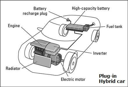 Plugin Hybrid Vehicles Diagram  The main pros and cons