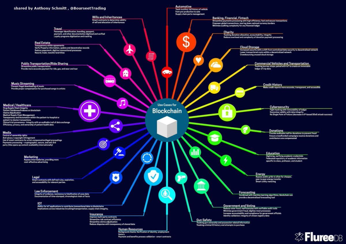 The Galaxy Of Use Cases For Blockchain Blockchain Use Case Cryptocurrency