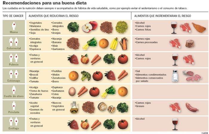 Tomate na dieta cetogenica