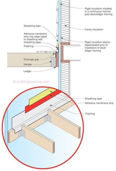 Info-304: Integrating Deck Ledger Board with Drainage Plane ...