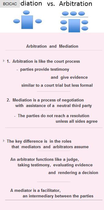 Mediation Vs Arbitration Startup Vc Funding Business