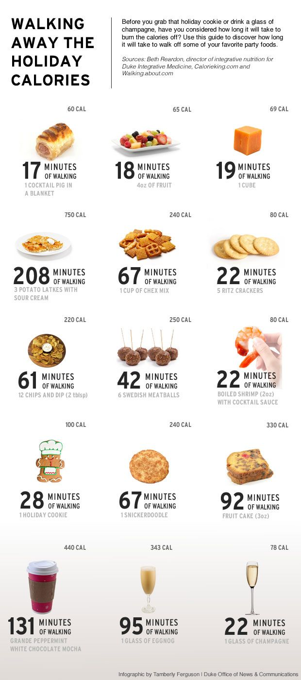 Walking Away Calories- chart