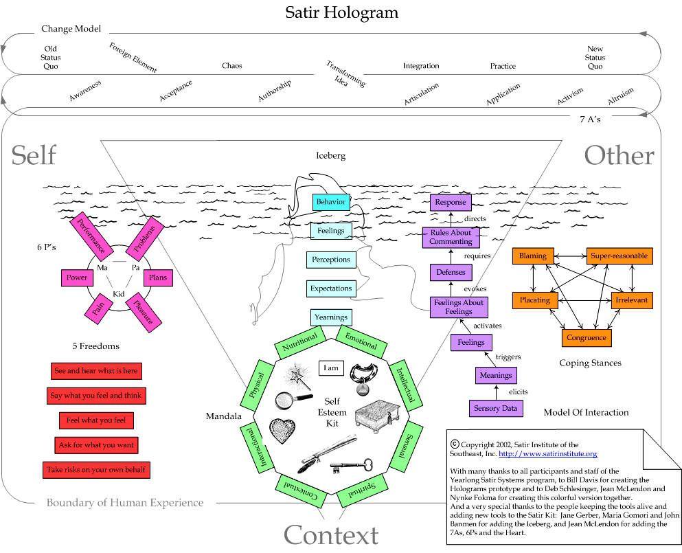 Virginia Satir S Models Of Functioning Seem So Universal She Is