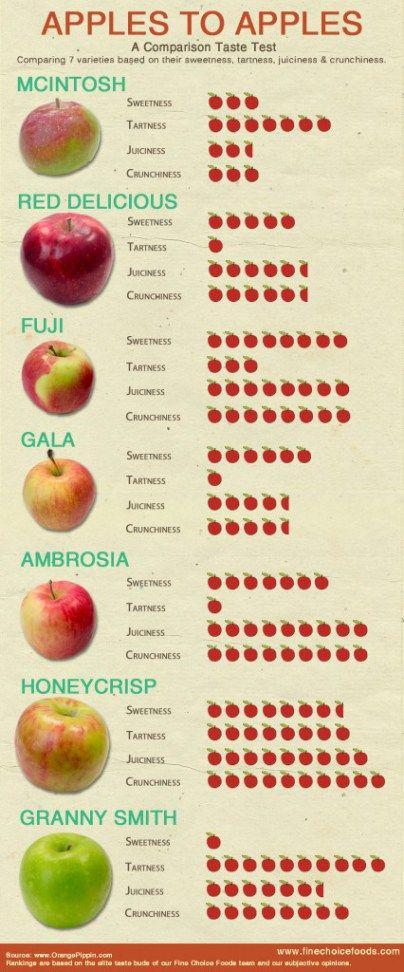 Large Fuji Apple Calories : large, apple, calories, Pinterest, Likes