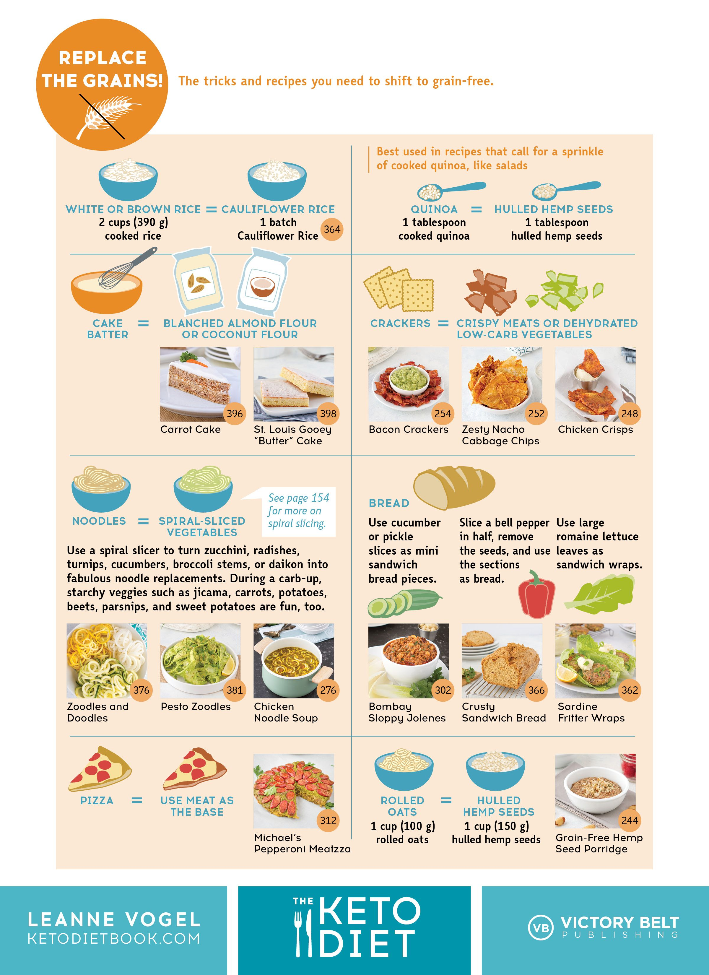 Page From The Keto Diet By Leanne Keto Diet Book No Carb Diets