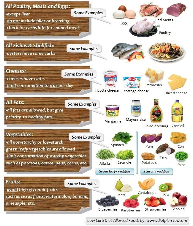 Pin by Desire Coetzee on Health Low carb meal plan, No