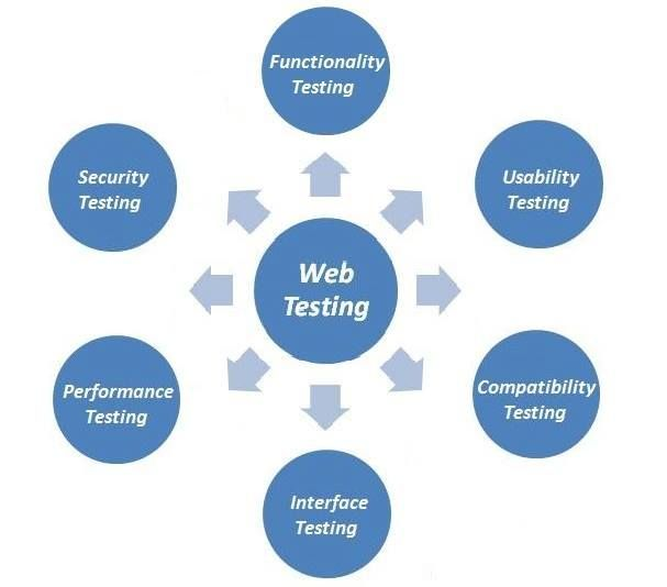 You can use a wide range of testing methodologies or techniques ...