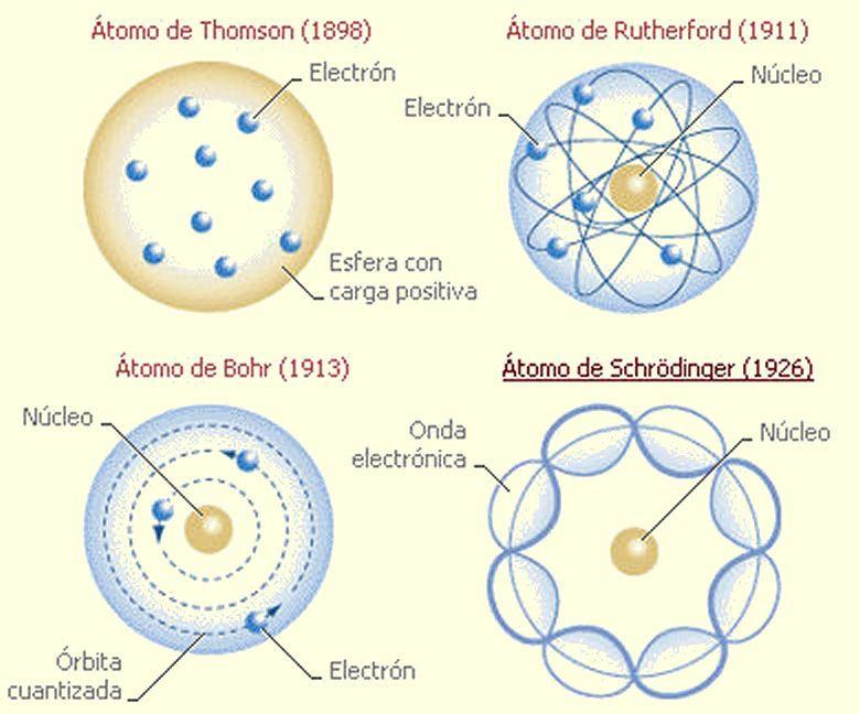Modelo Atomico De Schrodinger Pesquisa Google Modelos Atomicos Actividades Para Primaria Quimica