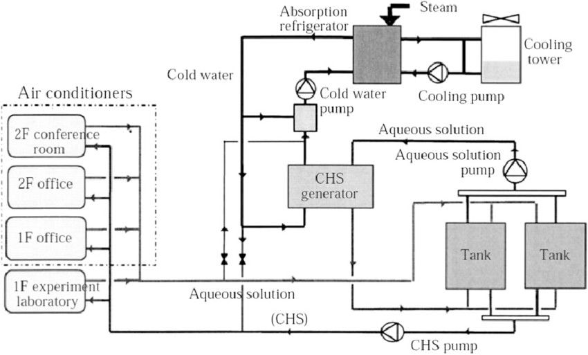 Pin By Hani Hazzam On Hvac Cooling Tower Water Cooling Refrigerator