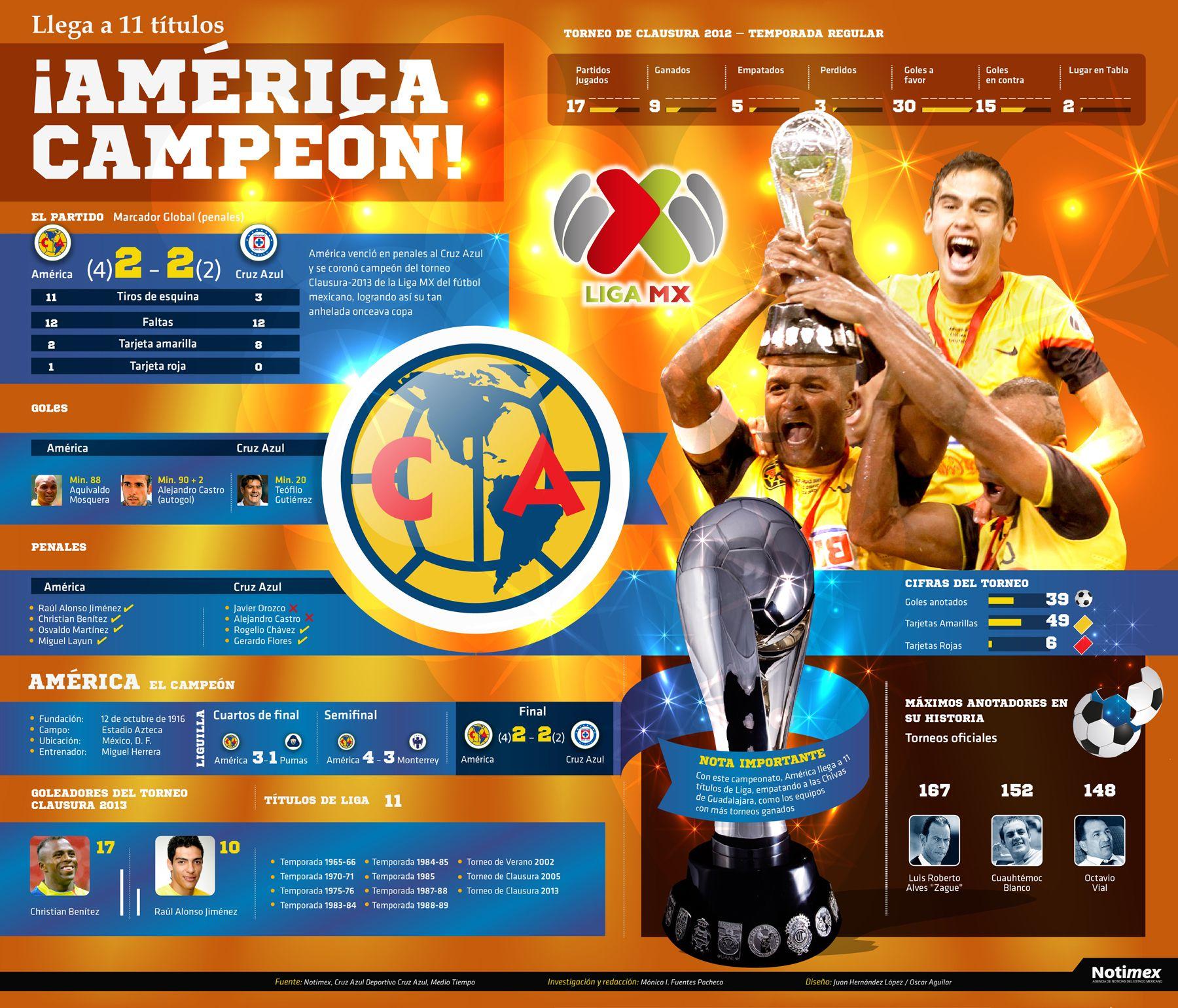 América obtuvo su onceava copa al vencer en penales al Cruz Azul y coronarse campeón del torneo Clausura-2013 de la Liga MX del futbol mexicano.