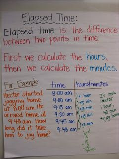 Elapsed time anchor chart marvelous math charts also rh pinterest