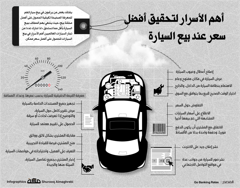 أهم الأسرار لتحقيق أفضل سعر عند بيع السيارة صحيفة مكة انفوجرافيك منوعات Tv Aerials Infographic Instagram Posts