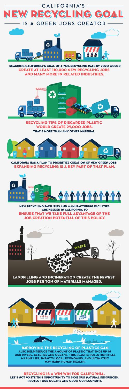 Tellus Report Infographic Jpg Green Jobs Recycling Job Creators