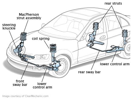 Suspension And Steering Automotive Mechanic Automotive Repair Automobile Engineering