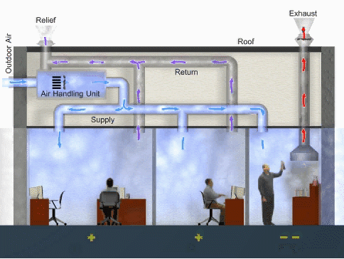 Diagram of an office showing the Economizer Operating with